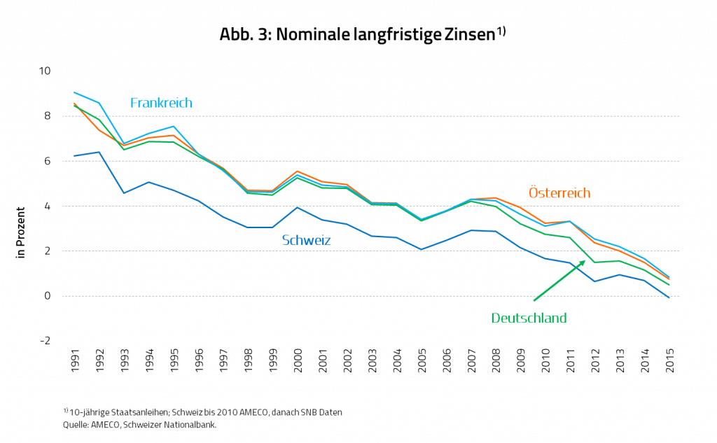 Nominale kurzfristige Zinsen in der Schweiz, Frankreich, Österreich und Deutschland