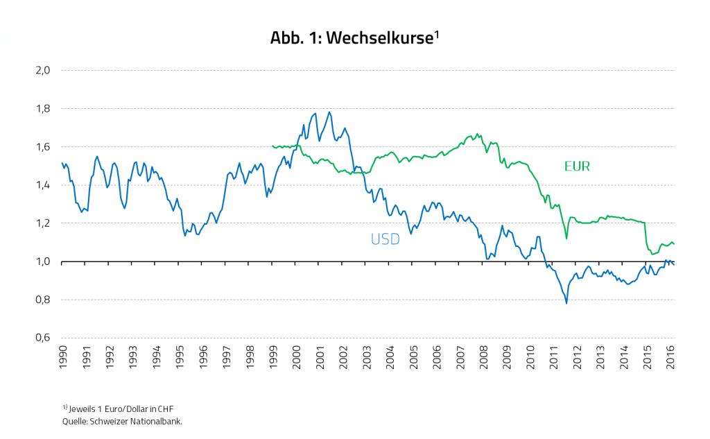 Wechselkurse US-Dollar/Euro