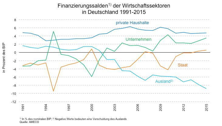 Finanzierungssalden der Wirtschaftssektoren in Deutschland 1991-2015