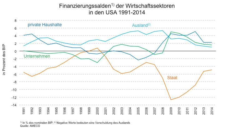 Finanzierungssalden der Wirtschaftssektoren in den USA 1991-2014