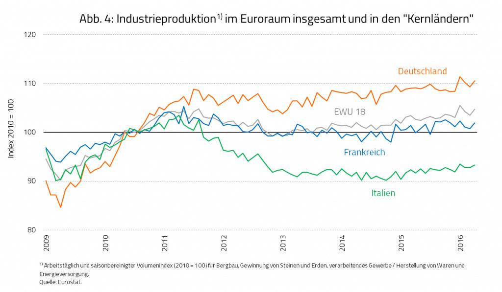 """Abb. 4: Industrieproduktion im Euroraum insgesamt und in den """"Kernländern"""""""