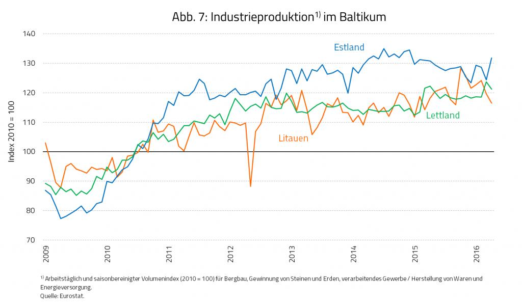 Industrieproduktion im Baltikum