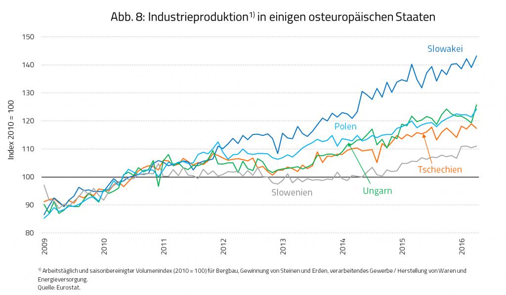 Abb. 8: Industrieproduktion in einigen osteuropäischen Staaten