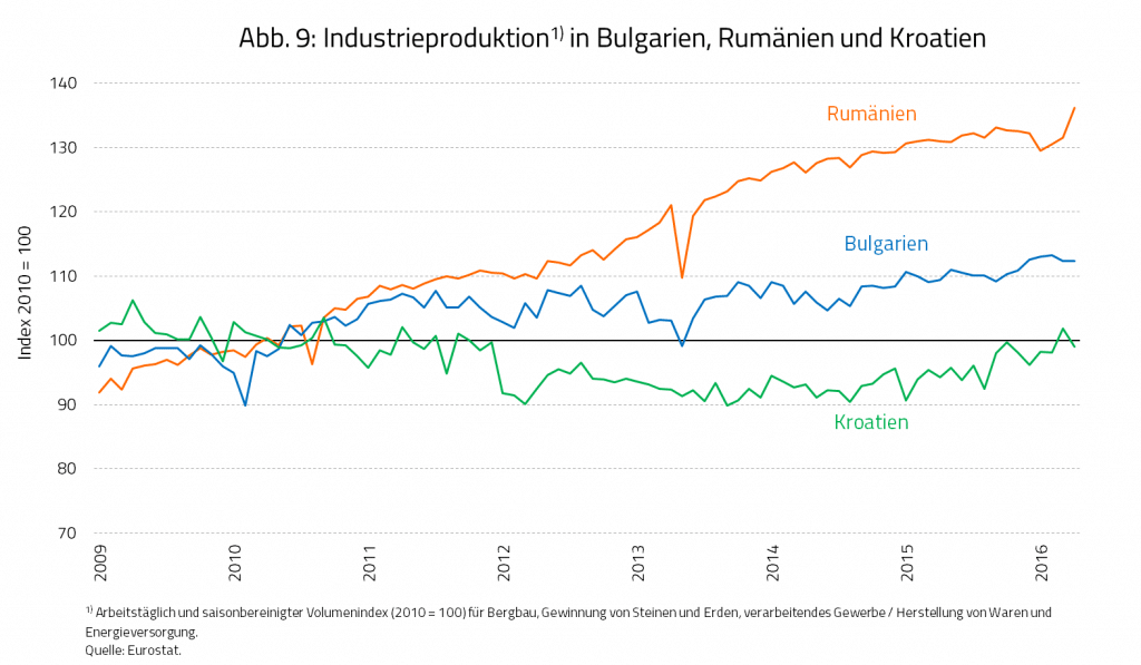 Abb. 9: Industrieproduktion in Bulgarien, Rumänien und Kroatien