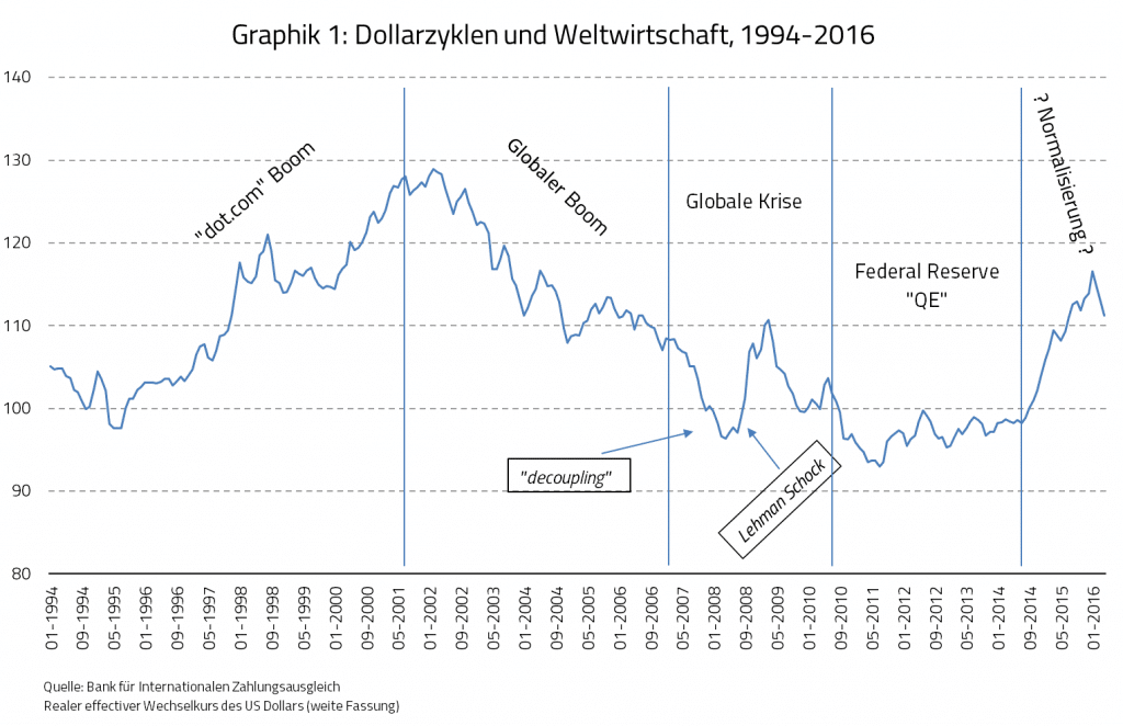 Graphik 1: Dollarzyklen und Weltwirtschaft, 1994-2016