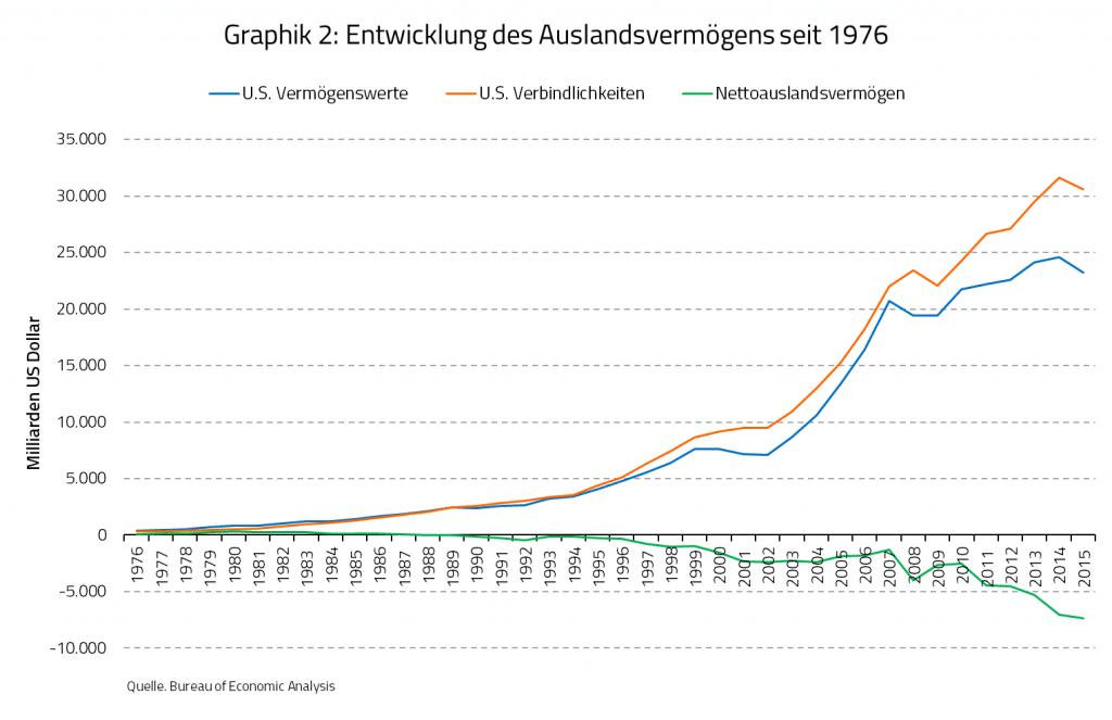 Graphik 2: Entwicklung des Auslandsvermögens seit 1976