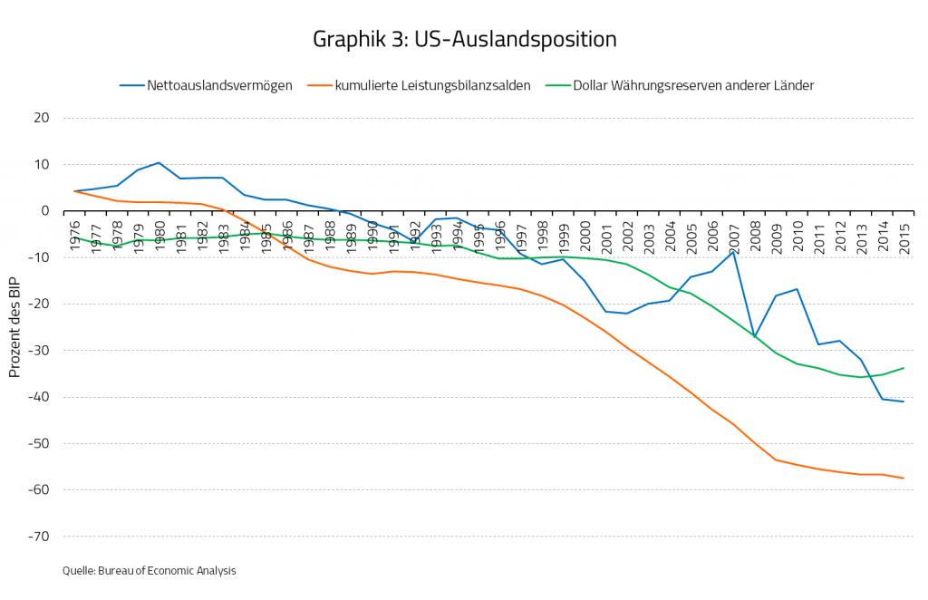 Graphik 3: US-Auslandsposition