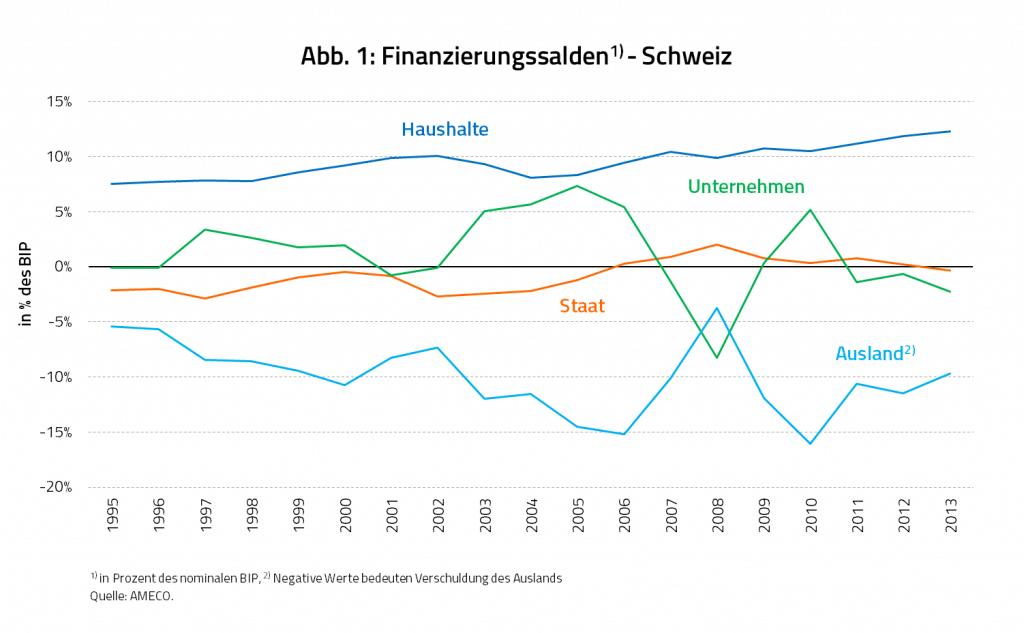 Finanzierungssalden Schweiz