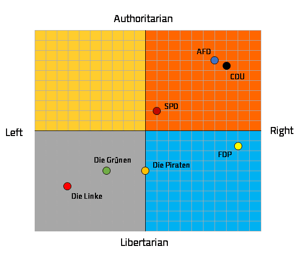 Koordinatensystem Parteien