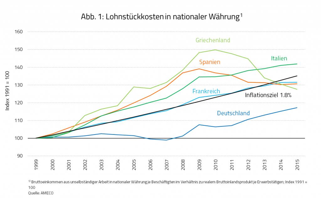 Lohnstückkosten von Deutschland, Frankreich, Spanien, Italien und Griechenland im Zeitraum von 1999 bis 2015