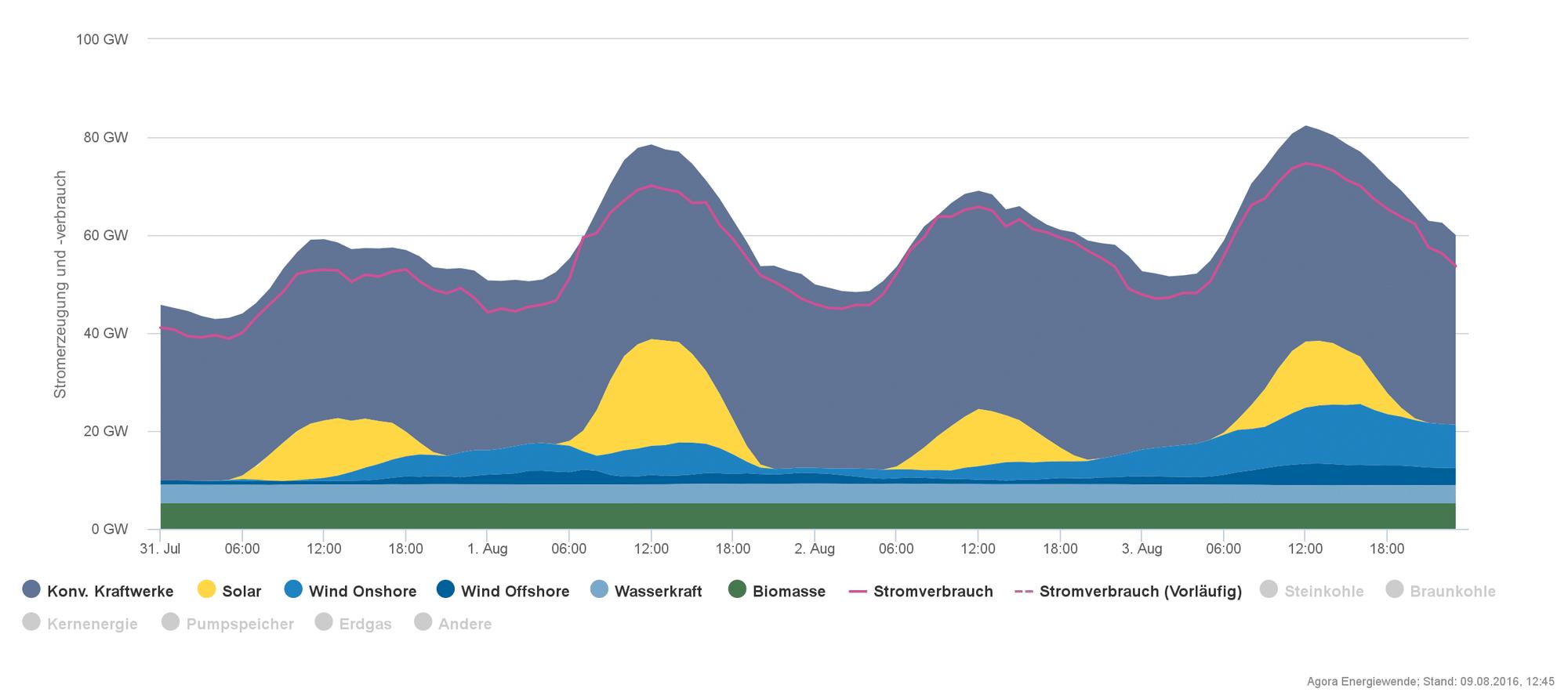 Stromerzeugung und Stromverbrauch