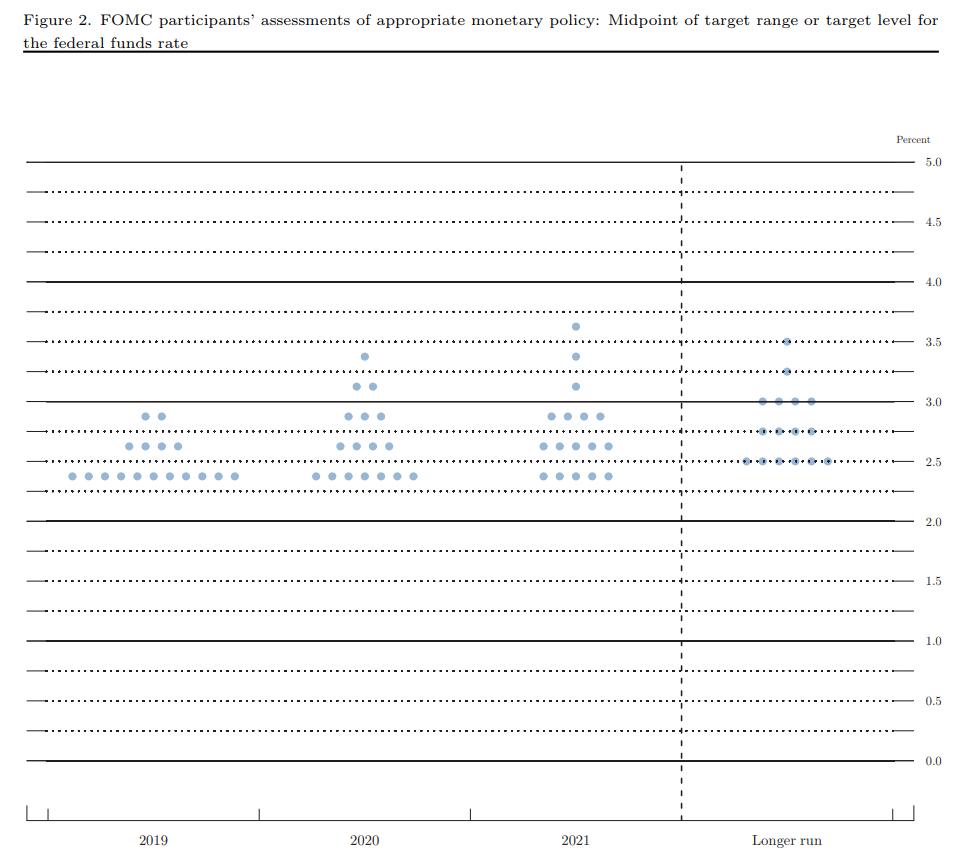 Einschätzungen der FOMC Mitglieder zur angemessenen Geldpolitik 2019 (Niveau des Leitzinses)