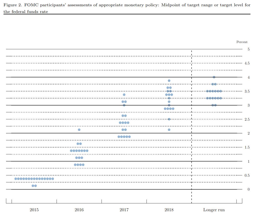 Einschätzungen der FOMC Mitglieder zur angemessenen Geldpolitik 2015 (Niveau des Leitzinses)